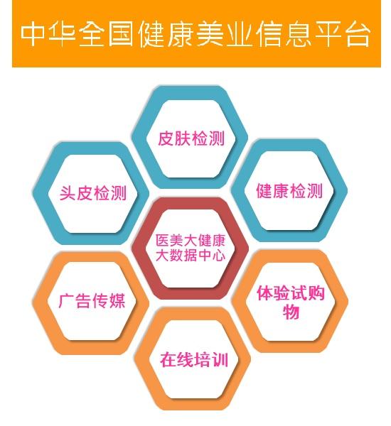 中华全国健康美业资讯平台